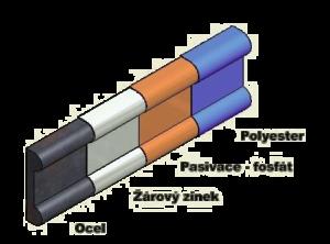 Schéma duplexní povrchové úpravy