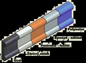 Schéma triplexní povrchové úpravy